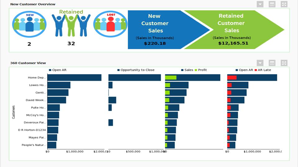 Customized analytics data report
